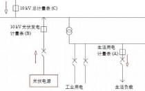 解决:分布式光伏在不同电价用电负荷的计量计算方法