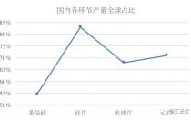 海外市场:需求增长强劲区都在取消中国光伏产品的关税!