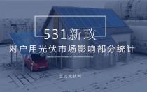经销商退出 8万户居民遭殃:531新政对户用光伏市场影响部分统计