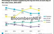 2017年谁是全球太阳能市场最大供应商?