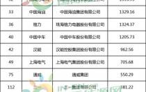 华为、汉能、协鑫、通威、正泰等21家能源品牌上榜《中国500最具价值品牌》