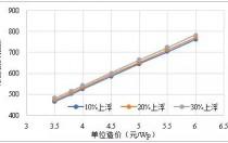 新形势下广东省区域分布式光伏投资机会研究