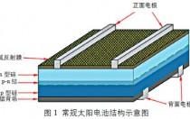 硅基太阳电池及其所用正银浆料概述