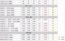 光伏价格:单晶硅片大幅调降以跟进多晶性价比