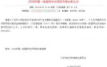 补贴金额11448208元 2018年浙江义乌第一批居民光伏项目市级补助公示