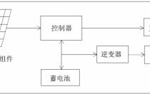 【干货】户用光伏离网系统典型设计