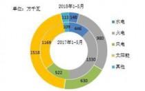 2018年1-5月全国光伏、风电等新增装机情况及各省比较