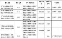 9个光伏领跑者EPC中标价格在4.58~6.02元/W之间