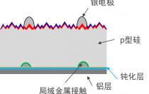 PERC技术 | 从机理、工艺、技术、难点、性能全方位解析PERC电池