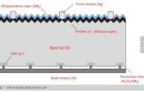 效率超过20% 量产PERC电池是怎样炼成的?