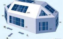 组件不以最佳倾角朝南装 会损失多少发电量?