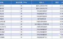 从4元/kWh~0.31元/kWh 中国光伏电价的发展历程!