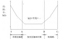 """浅谈""""非主流""""光伏技术(十四)——逆变器寿命与温度"""