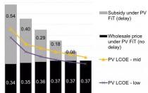 2018年底全球组件均价预测:彭博1.62 VS GTM1.78元/瓦