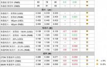 上游企稳止跌 高效组件跌至2.2元/W