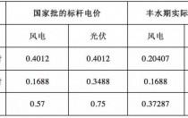 四川:普通光伏电站全部参与市场化交易 以水电价格结算!
