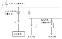 分布式光伏电源接入不同电价区配电网的计量方法