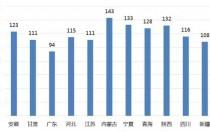 6月份全国各省光伏电站利用小时数出炉 内蒙古蝉联第一!