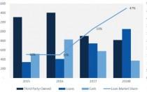 2018年贷款将成为住宅太阳能主要融资选择