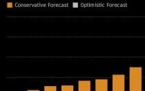 国际市场 | 2020年,中国太阳能市场份额将降至25%!