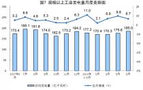 国家统计局:6月份太阳能发电增长21.1% 加快6.3个百分点