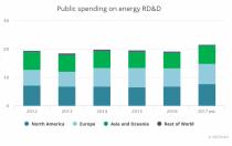 IEA:中国超过全球能源投资总量的1/5