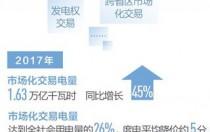 人民日报:电力市场化再迈大步伐