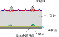 什么是perc电池?perc太阳能电池原理|技术|生产流程|工艺流程详解!