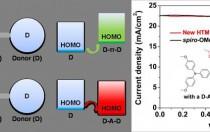 华东理工大学钙钛矿太阳能电池空穴传输材料研究新成果