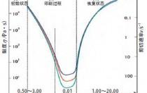 丝网印刷光伏电池正面电极银浆的流变学研究