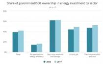 在全球能源领域来自政府/国企的投资占多大比例?