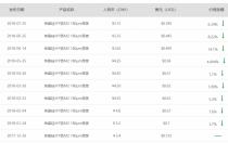 隆基再度调低单晶硅片价格:每片下降0.2元至3.15元