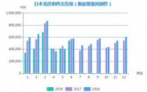 日本上半年光伏组件出货量2.82GW 韩华连续五年销量第一