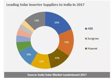 华为、阳光占据印度逆变器1/3市场份额