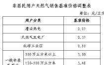 0.02元/立方米,上海、湖北下调非居民天然气价格