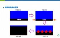 叠加PERC 铸锭单晶与Cz单晶效率差仅为0.18% 成本更低