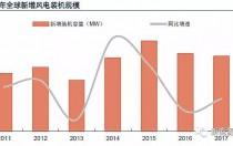从全球大国能源电力结构演变看风 、光发展