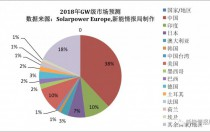 2018年全球将有14个市场光伏装机超过1GW