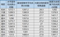 新政后浙江光伏市场简析:14项补贴政策、杭州新增分布式1.412万户、光伏产业链年产值近1800亿!