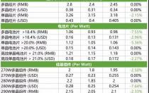 单多晶硅片价格差缩小 高效单晶组件价格下滑