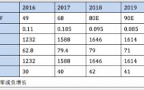 2018-2020年光伏正银产量、市值将现零或负增长