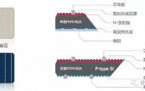 P型PERC双面组件简介与发电增益实例简析