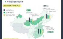 向左走,向右走?中国光伏产业走到十字路口