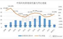 远景能源首次对外披露财报数据:2017年营收逆势增长超过50%