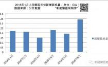 上半年德国新增光伏装机量1.34GW 累计装机超44GW