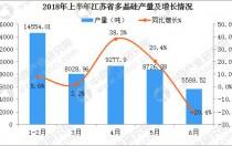2018年1-6月江苏省多晶硅产量数据分析:6月产量同比下降20.4%