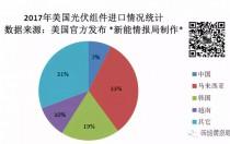 美国一年到底从中国买了多少光伏组件?