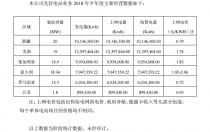 综艺股份公布2018年半年度光伏电站经营数据
