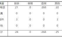 山西能源监管办2018年7月12398能源监管热线投诉举报情况通报
