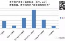 欧洲最稳定的光伏市场-意大利累计装机达19.68GW